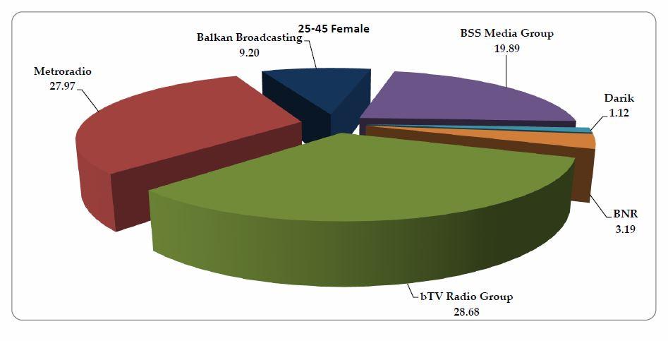 bTV Radio Group