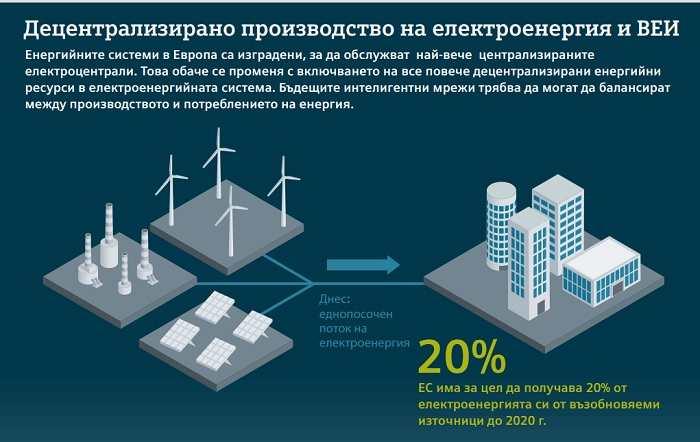 Интелигентните сгради са ключови за спестяването на енергия